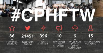 #CPHFTW statistik
